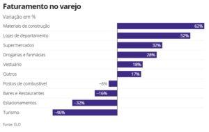 Varejo dá sinais de recuperação; veja setores que mais cresceram